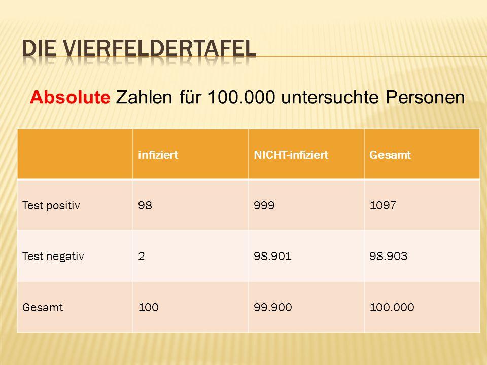 infiziertNICHT-infiziertGesamt Test positiv989991097 Test negativ298.90198.903 Gesamt10099.900100.000 Absolute Zahlen für 100.000 untersuchte Personen