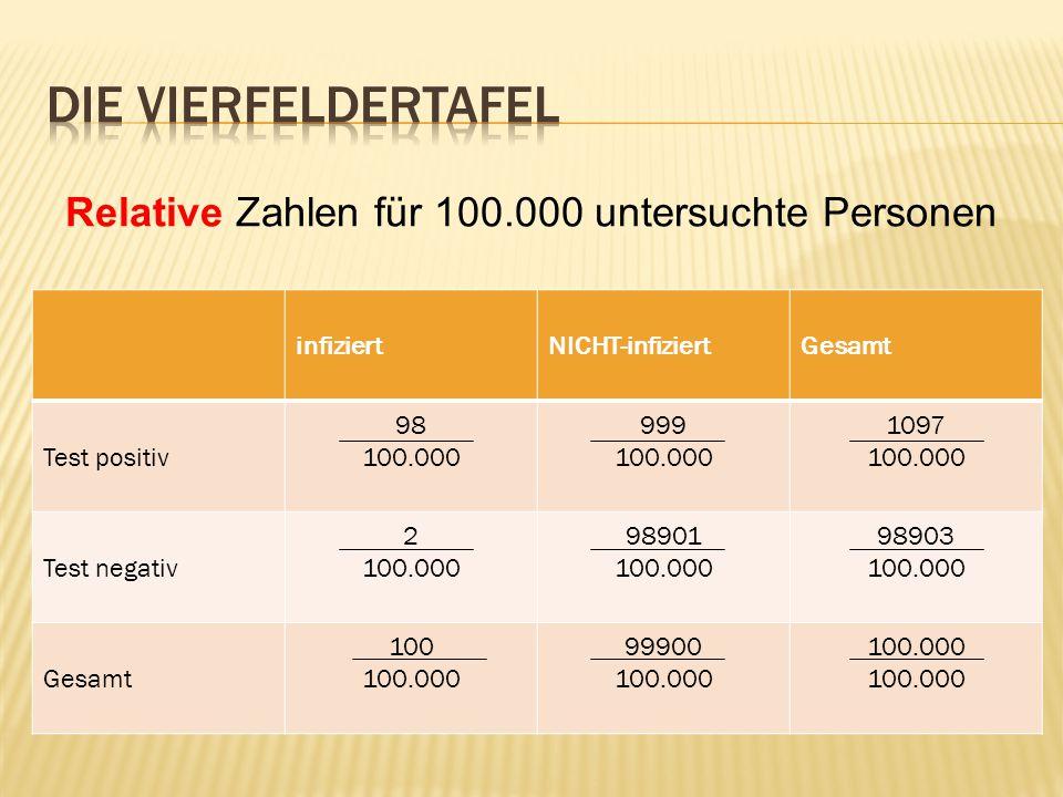 Relative Zahlen für 100.000 untersuchte Personen infiziertNICHT-infiziertGesamt Test positiv 98 100.000 999 100.000 1097 100.000 Test negativ 2 100.000 98901 100.000 98903 100.000 Gesamt 100 100.000 99900 100.000