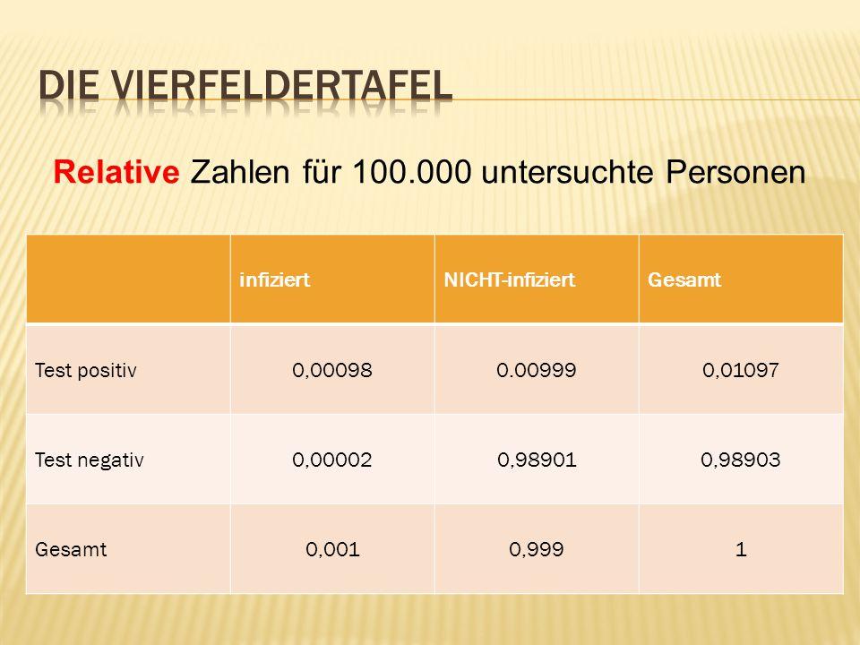 Relative Zahlen für 100.000 untersuchte Personen infiziertNICHT-infiziertGesamt Test positiv0,000980.009990,01097 Test negativ0,000020,989010,98903 Gesamt0,0010,9991