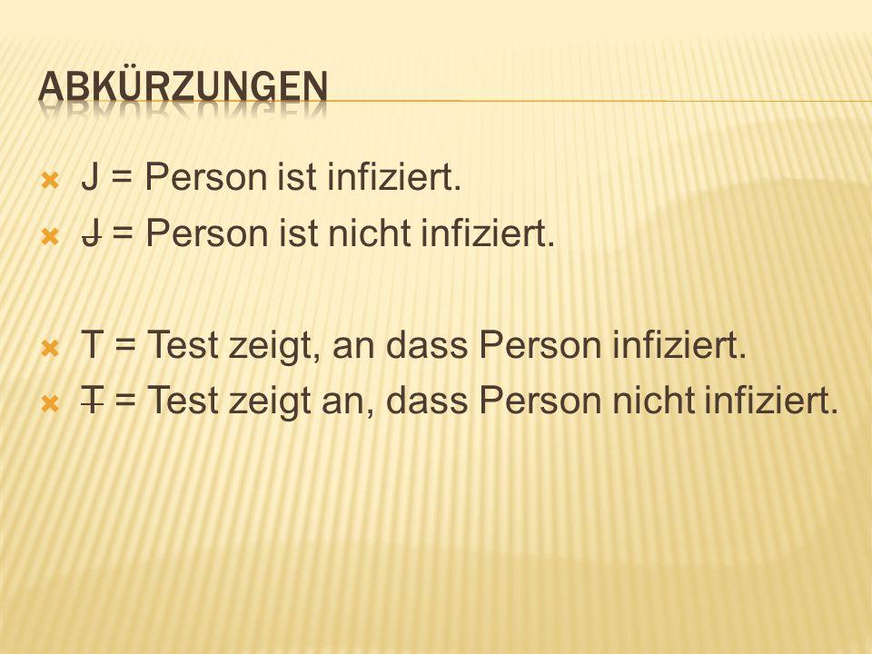  J = Person ist infiziert.  J = Person ist nicht infiziert.  T = Test zeigt, an dass Person infiziert.  T = Test zeigt an, dass Person nicht infiz