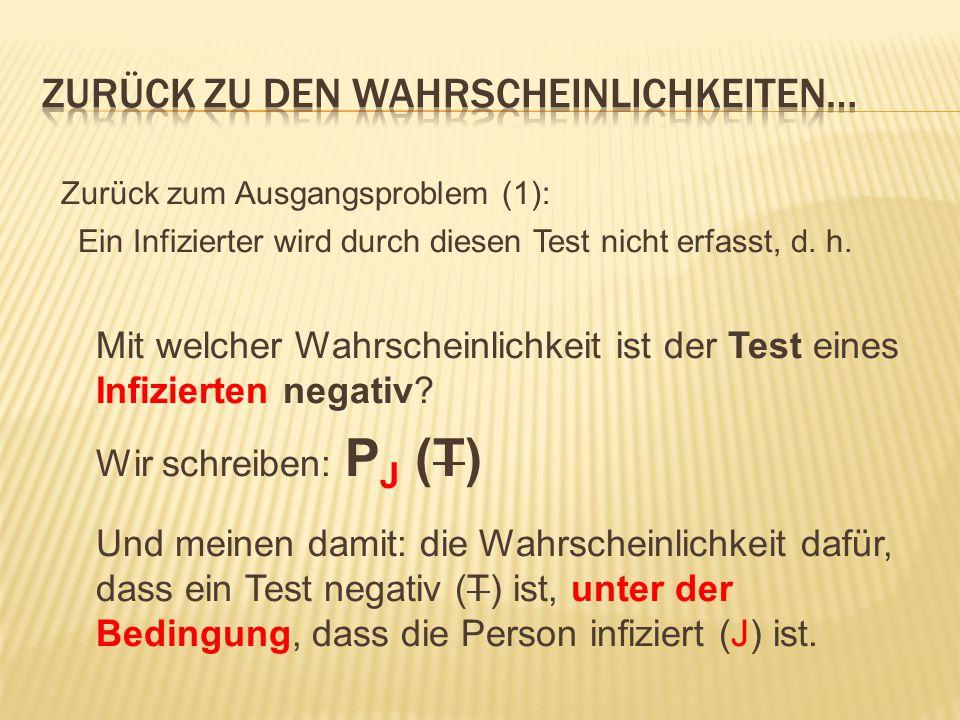 Zurück zum Ausgangsproblem (1): Ein Infizierter wird durch diesen Test nicht erfasst, d.