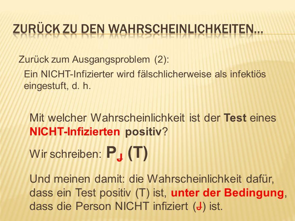 Zurück zum Ausgangsproblem (2): Ein NICHT-Infizierter wird fälschlicherweise als infektiös eingestuft, d.