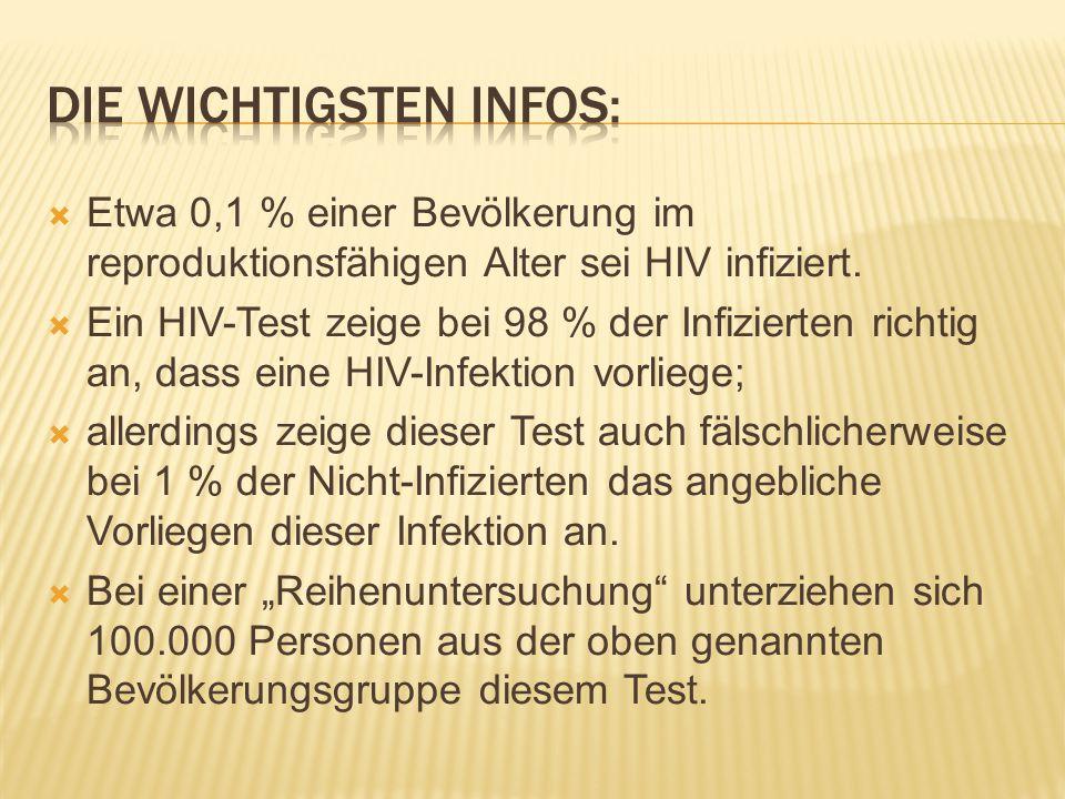  Etwa 0,1 % einer Bevölkerung im reproduktionsfähigen Alter sei HIV infiziert.