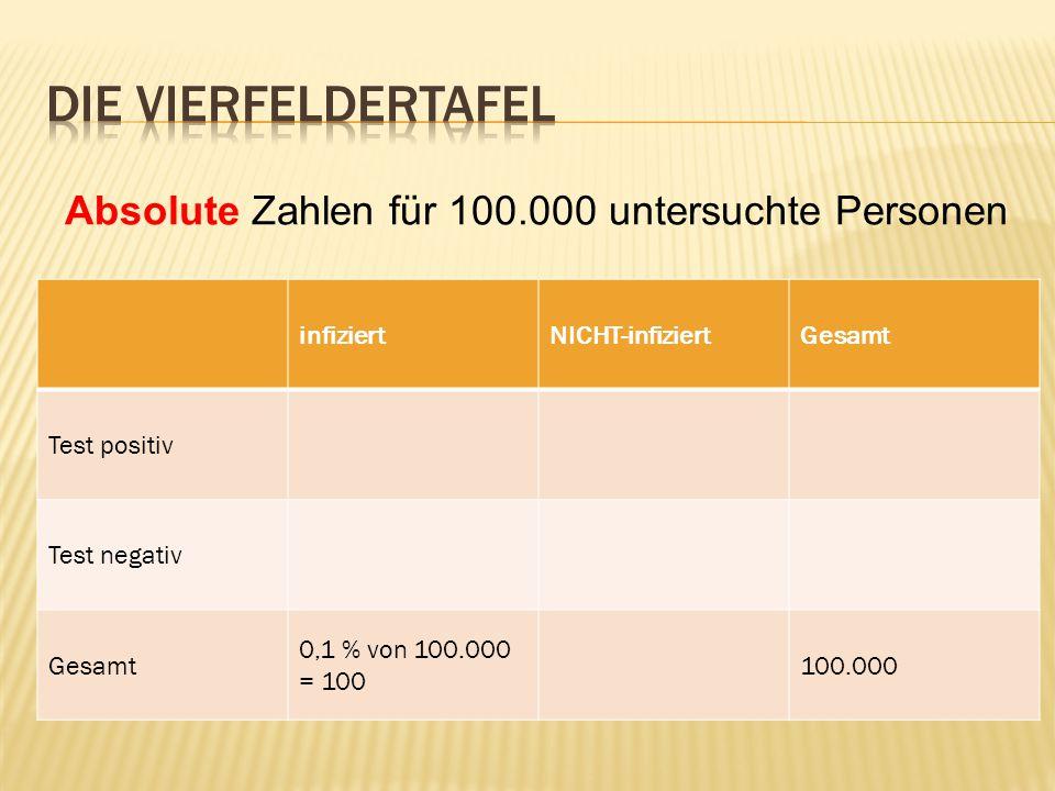 infiziertNICHT-infiziertGesamt Test positiv Test negativ Gesamt 0,1 % von 100.000 = 100 100.000 Absolute Zahlen für 100.000 untersuchte Personen