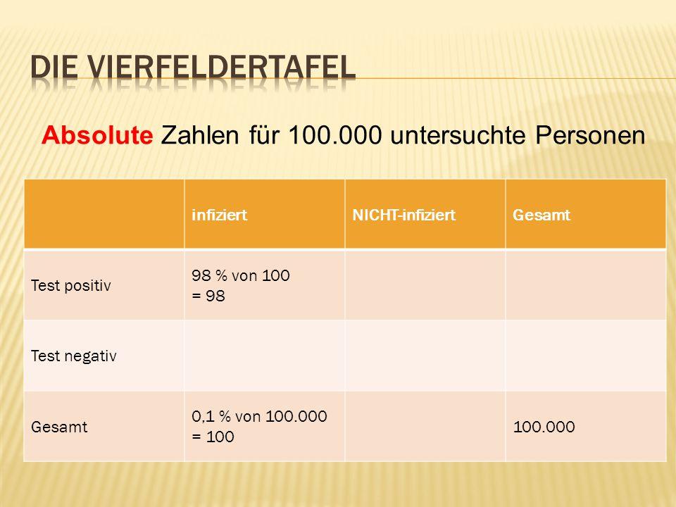 infiziertNICHT-infiziertGesamt Test positiv 98 % von 100 = 98 Test negativ Gesamt 0,1 % von 100.000 = 100 100.000 Absolute Zahlen für 100.000 untersuchte Personen