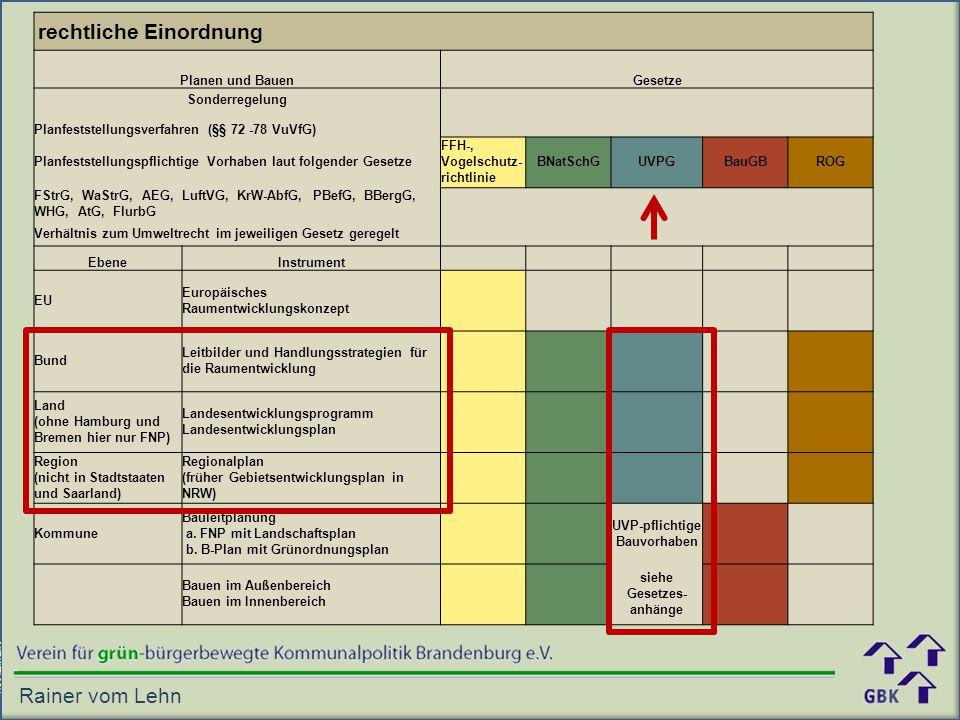rechtliche Einordnung Planen und BauenGesetze Sonderregelung Planfeststellungsverfahren (§§ 72 -78 VuVfG) Planfeststellungspflichtige Vorhaben laut folgender Gesetze FFH-, Vogelschutz- richtlinie BNatSchGUVPGBauGBROG FStrG, WaStrG, AEG, LuftVG, KrW-AbfG, PBefG, BBergG, WHG, AtG, FlurbG Verhältnis zum Umweltrecht im jeweiligen Gesetz geregelt EbeneInstrument EU Europäisches Raumentwicklungskonzept Bund Leitbilder und Handlungsstrategien für die Raumentwicklung Land (ohne Hamburg und Bremen hier nur FNP) Landesentwicklungsprogramm Landesentwicklungsplan Region (nicht in Stadtstaaten und Saarland) Regionalplan (früher Gebietsentwicklungsplan in NRW) Kommune Bauleitplanung a.