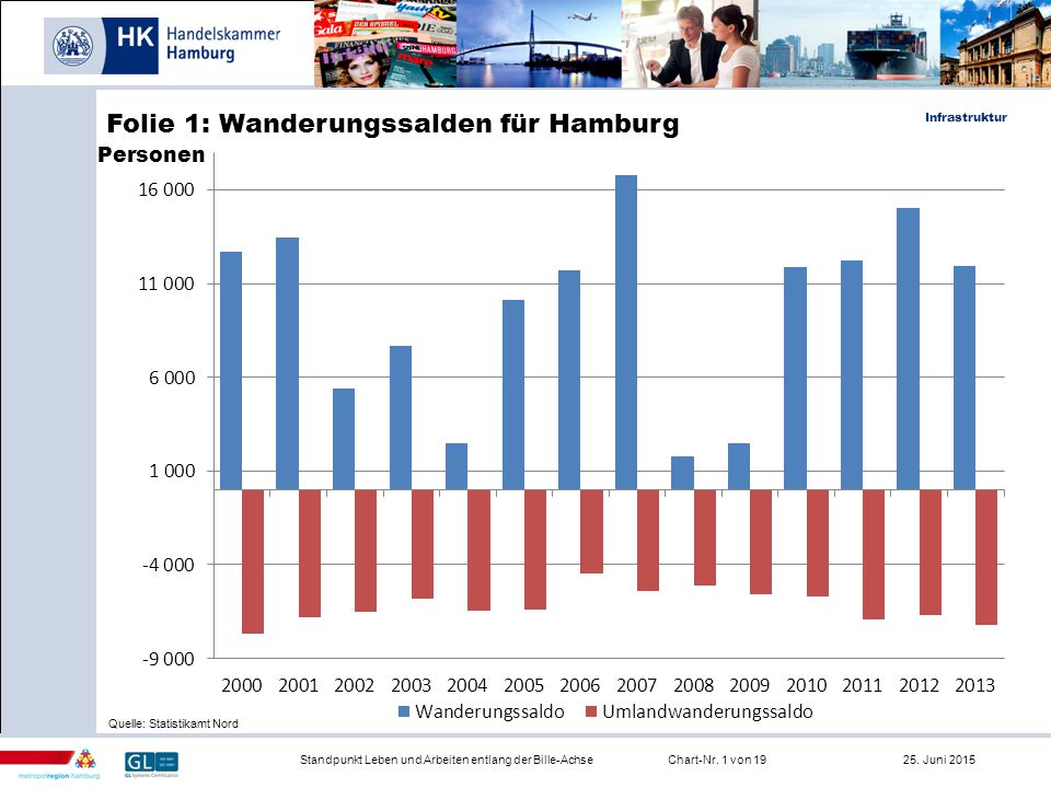 Infrastruktur Standpunkt Leben und Arbeiten entlang der Bille-AchseChart-Nr. 1 von 19 25. Juni 2015 Folie 1: Wanderungssalden für Hamburg Quelle: Stat