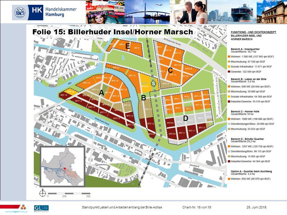 Infrastruktur Standpunkt Leben und Arbeiten entlang der Bille-AchseChart-Nr. 15 von 19 25. Juni 2015 Folie 15: Billerhuder Insel/Horner Marsch