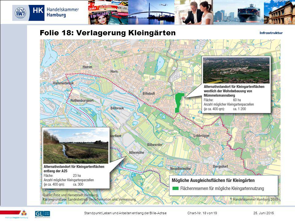 Infrastruktur Standpunkt Leben und Arbeiten entlang der Bille-AchseChart-Nr. 18 von 19 25. Juni 2015 Folie 18: Verlagerung Kleingärten