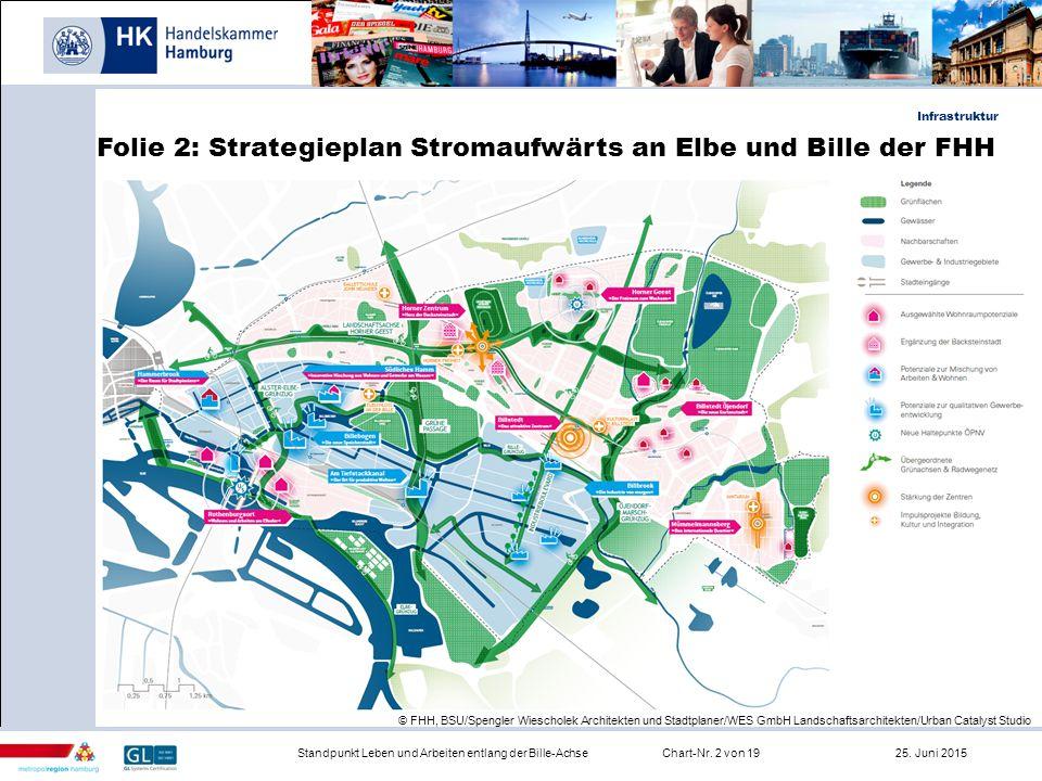 Infrastruktur Standpunkt Leben und Arbeiten entlang der Bille-AchseChart-Nr. 2 von 19 25. Juni 2015 Folie 2: Strategieplan Stromaufwärts an Elbe und B