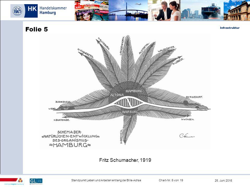 Infrastruktur Fritz Schumacher, 1919 Chart-Nr. 5 von 19 25. Juni 2015 Folie 5 Standpunkt Leben und Arbeiten entlang der Bille-Achse