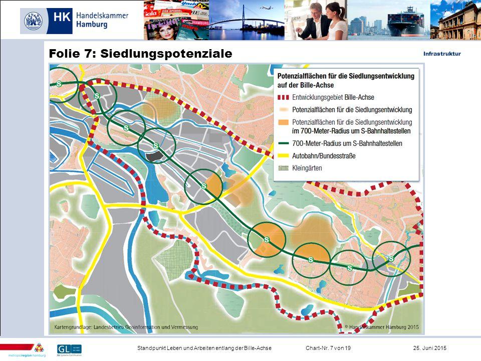 Infrastruktur Standpunkt Leben und Arbeiten entlang der Bille-AchseChart-Nr. 7 von 19 25. Juni 2015 Folie 7: Siedlungspotenziale