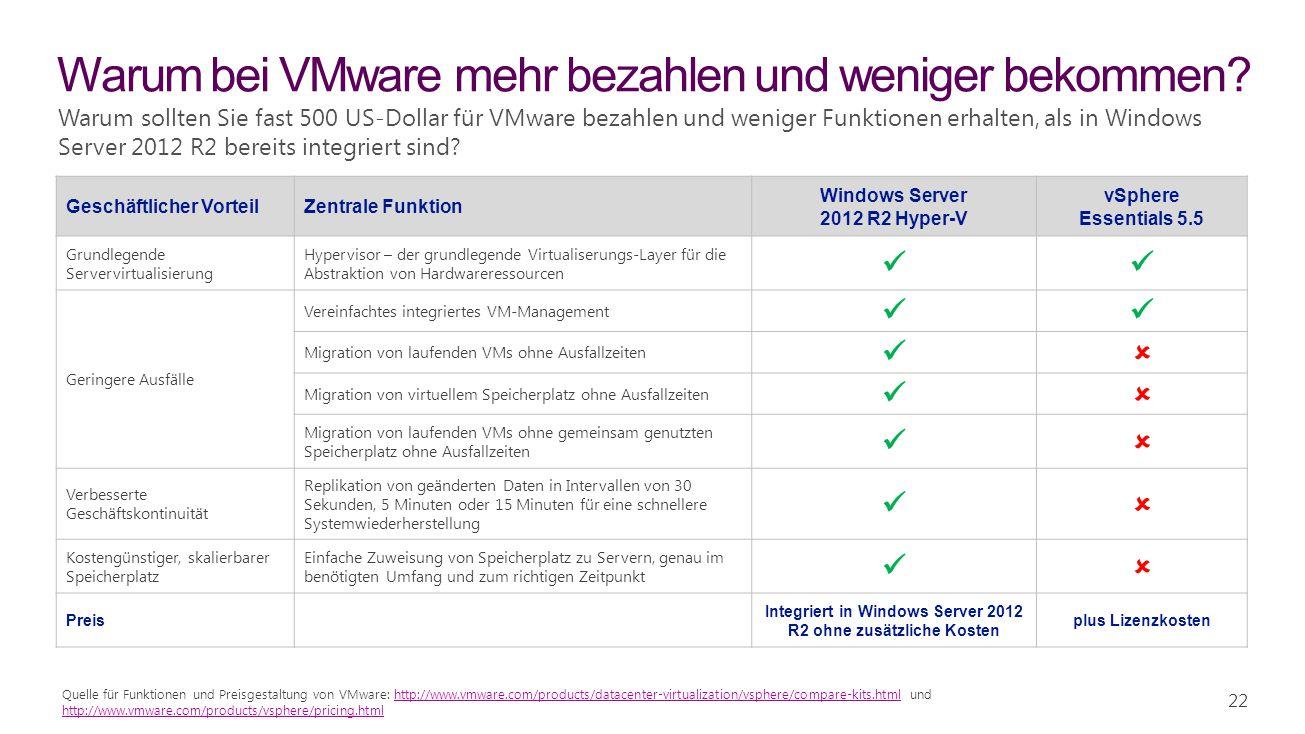 22 Warum bei VMware mehr bezahlen und weniger bekommen? Geschäftlicher VorteilZentrale Funktion Windows Server 2012 R2 Hyper-V vSphere Essentials 5.5
