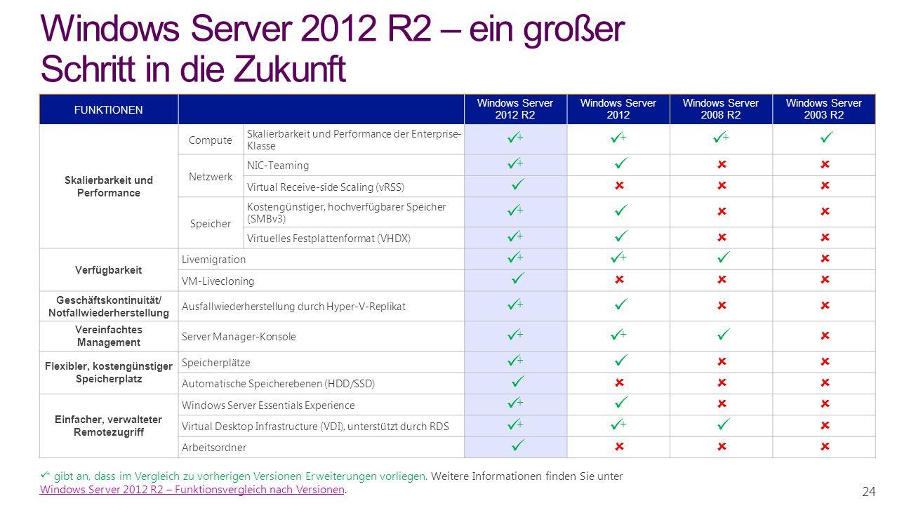 24 Windows Server 2012 R2 – ein großer Schritt in die Zukunft FUNKTIONEN Windows Server 2012 R2 Windows Server 2012 Windows Server 2008 R2 Windows Ser