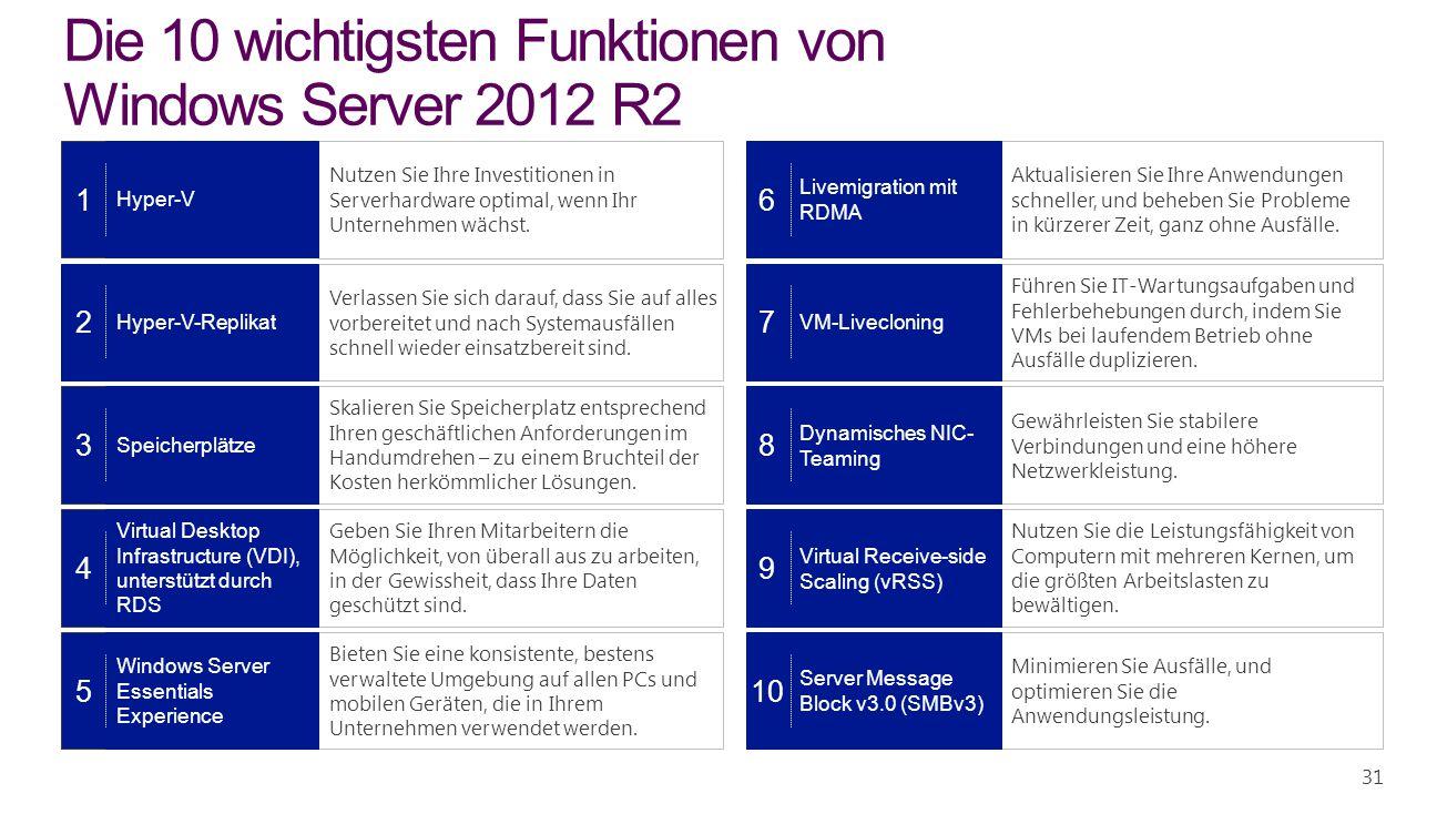 2 31 Die 10 wichtigsten Funktionen von Windows Server 2012 R2 6 8 9 10 1 3 4 5 Nutzen Sie Ihre Investitionen in Serverhardware optimal, wenn Ihr Unter