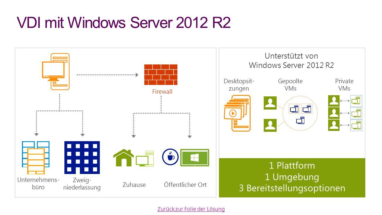VDI mit Windows Server 2012 R2 Zurück zur Folie der Lösung Firewall Öffentlicher Ort Unternehmens- büro Zweig- niederlassung Zuhause Unterstützt von W