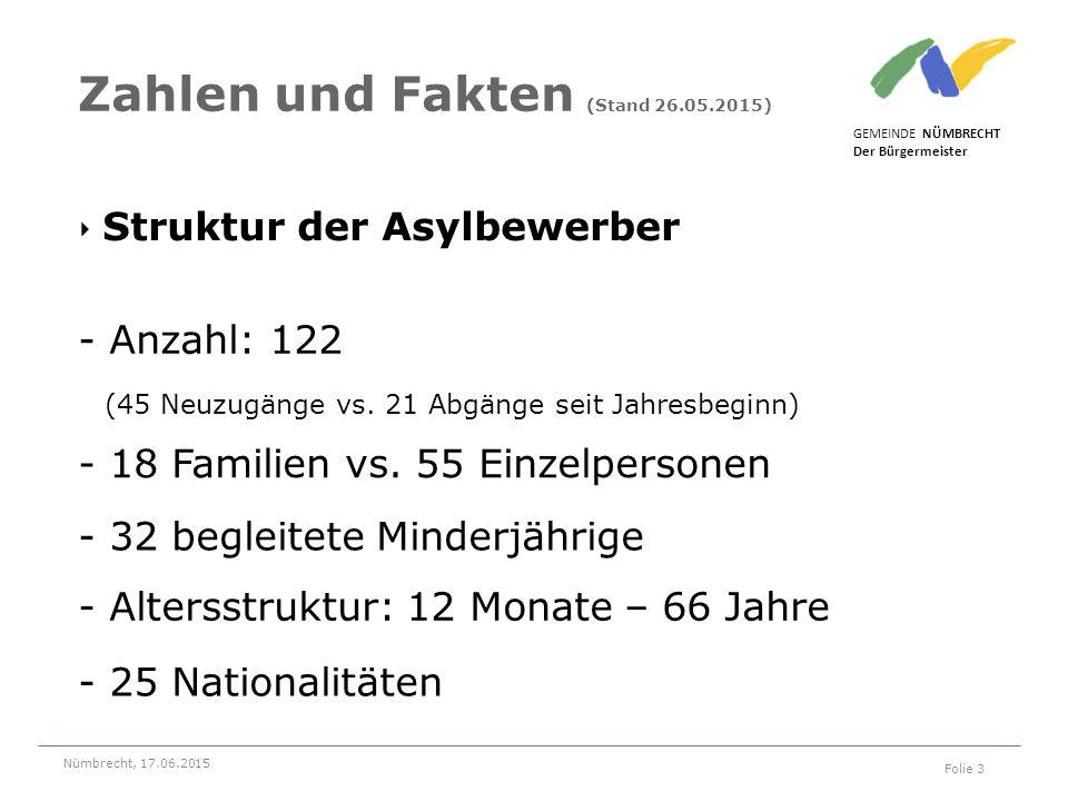 ‣ Struktur der Asylbewerber GEMEINDE NÜMBRECHT Der Bürgermeister Nümbrecht, 17.06.2015 Folie 3 Zahlen und Fakten (Stand 26.05.2015) - 18 Familien vs.