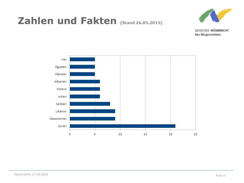GEMEINDE NÜMBRECHT Der Bürgermeister Nümbrecht, 17.06.2015 Folie 4 Zahlen und Fakten (Stand 26.05.2015)