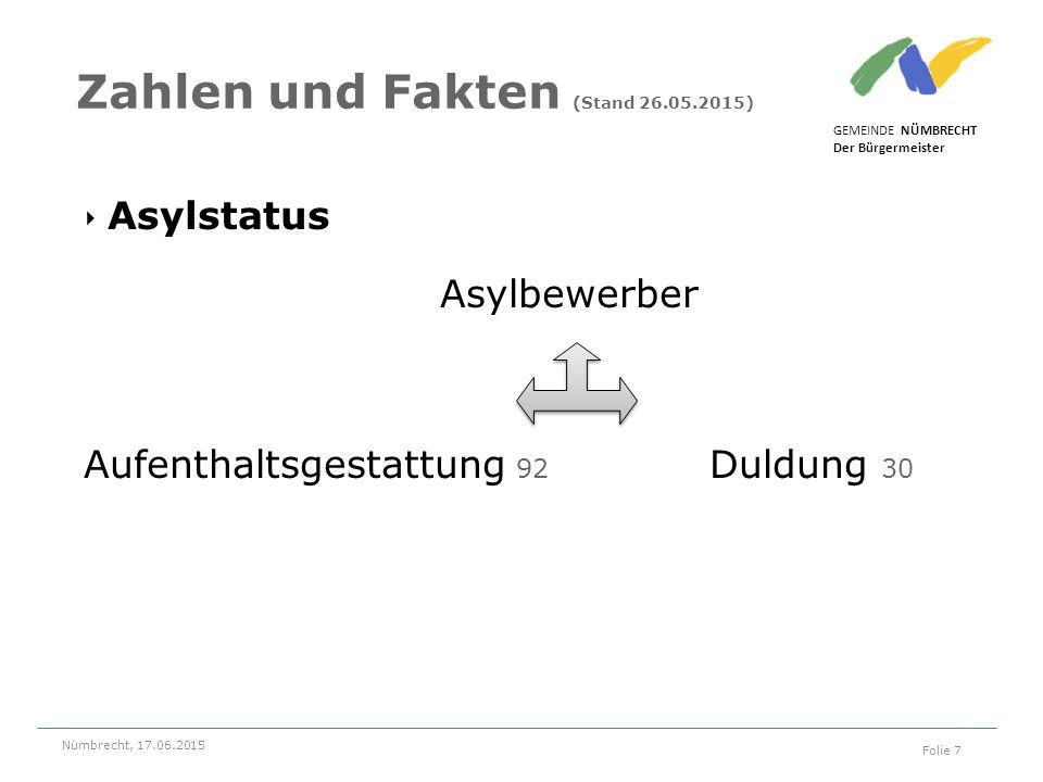 ‣ Asylstatus Asylbewerber Aufenthaltsgestattung 92 Duldung 30 GEMEINDE NÜMBRECHT Der Bürgermeister Nümbrecht, 17.06.2015 Folie 7 Zahlen und Fakten (Stand 26.05.2015)