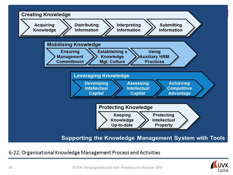 Managing Internationalisation Patricia Adam © UVK Verlagsgesellschaft mbH, Konstanz und München 2015 29 6 ‑ 22: Organisational Knowledge Management Pr