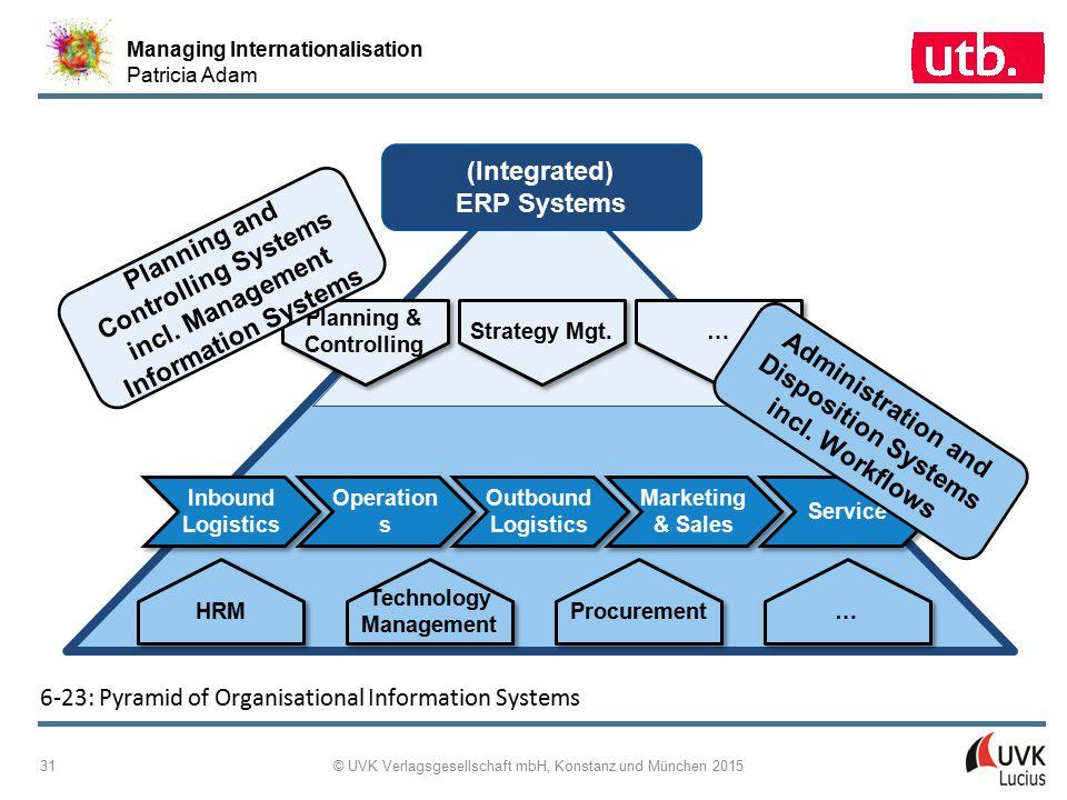 Managing Internationalisation Patricia Adam © UVK Verlagsgesellschaft mbH, Konstanz und München 2015 31 6 ‑ 23: Pyramid of Organisational Information