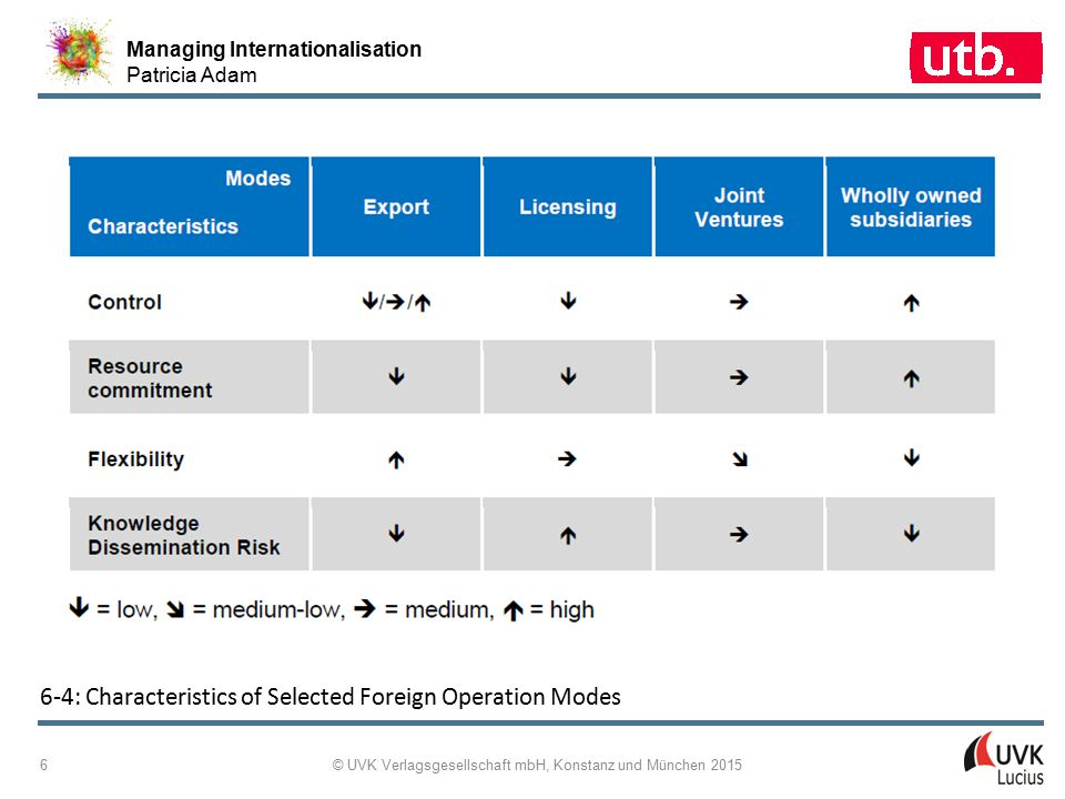 Managing Internationalisation Patricia Adam © UVK Verlagsgesellschaft mbH, Konstanz und München 2015 17 6 ‑ 13: Organisational Financial Management - Overview