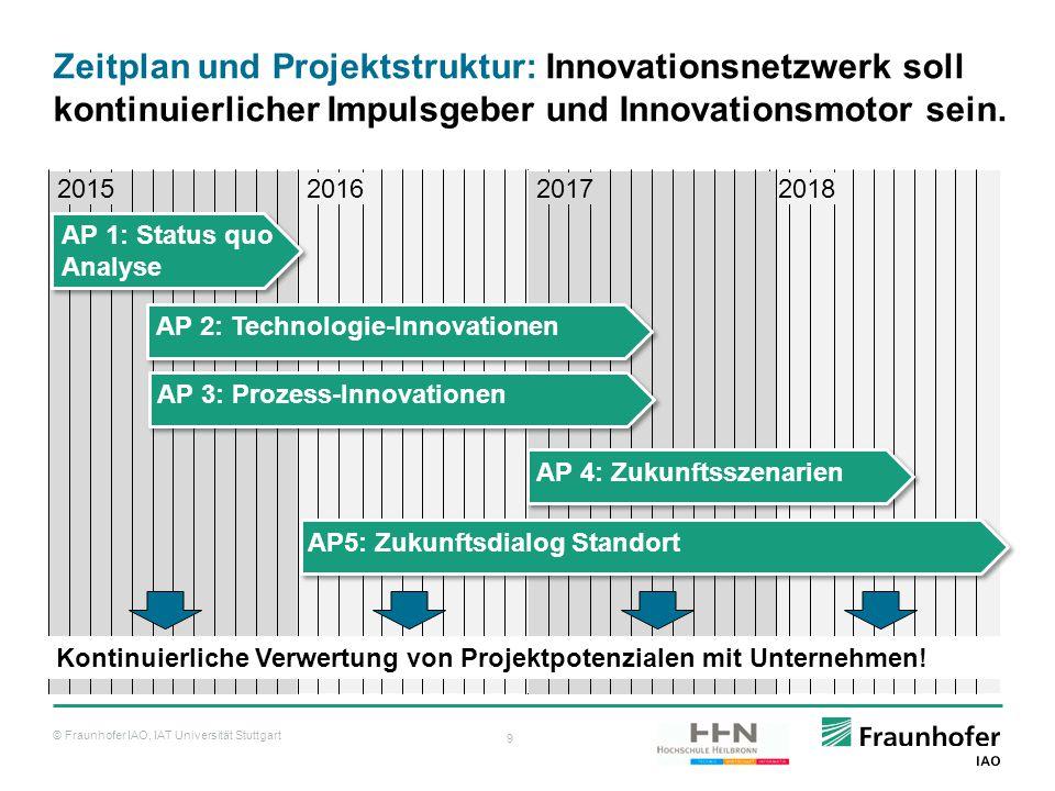 © Fraunhofer IAO, IAT Universität Stuttgart 9 20182017 Zeitplan und Projektstruktur: Innovationsnetzwerk soll kontinuierlicher Impulsgeber und Innovat