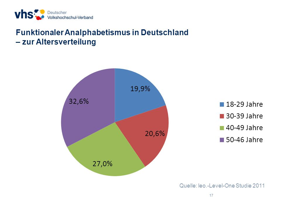 17 Funktionaler Analphabetismus in Deutschland – zur Altersverteilung Quelle: leo.-Level-One Studie 2011