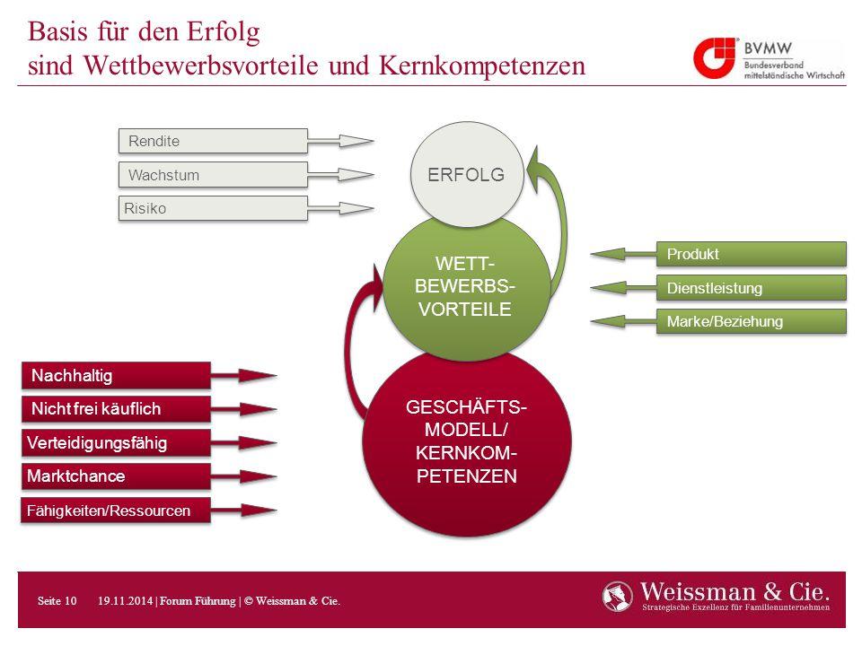 Basis für den Erfolg sind Wettbewerbsvorteile und Kernkompetenzen GESCHÄFTS- MODELL/ KERNKOM- PETENZEN WETT- BEWERBS- VORTEILE ERFOLG Produkt Dienstle