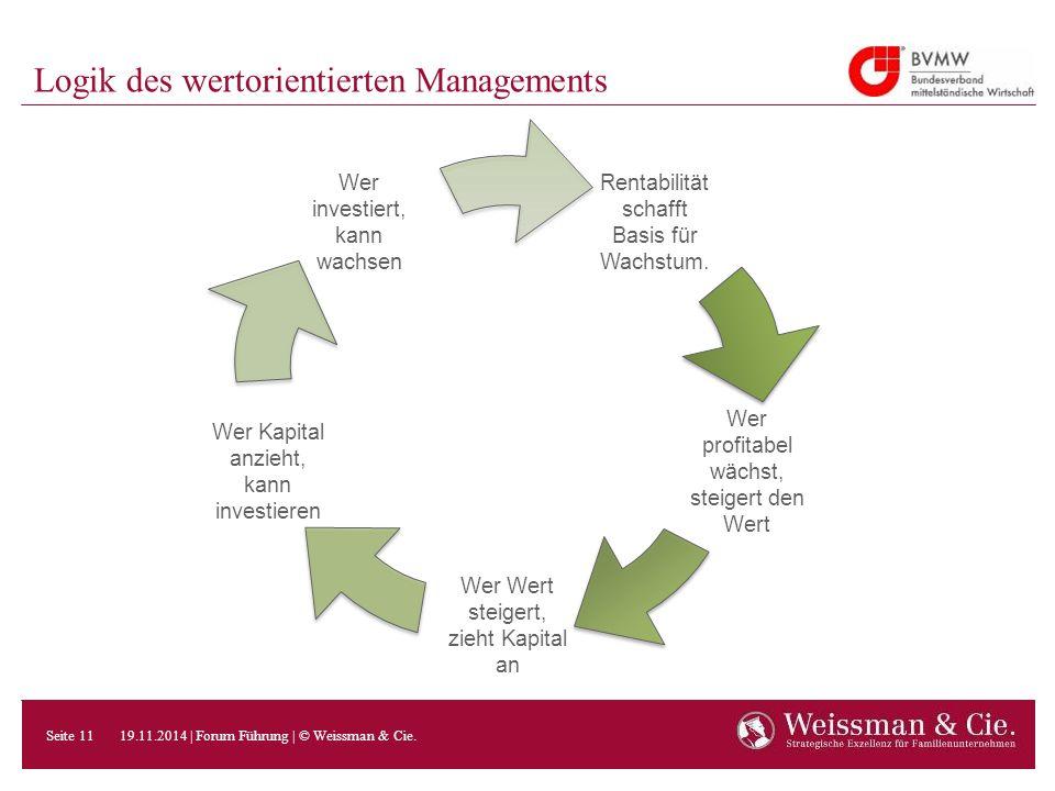 Logik des wertorientierten Managements Rentabilität schafft Basis für Wachstum. Wer profitabel wächst, steigert den Wert Wer Wert steigert, zieht Kapi