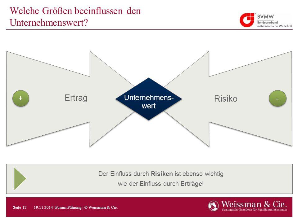 Der Einfluss durch Risiken ist ebenso wichtig wie der Einfluss durch Erträge! Welche Größen beeinflussen den Unternehmenswert? Unternehmens- wert Unte