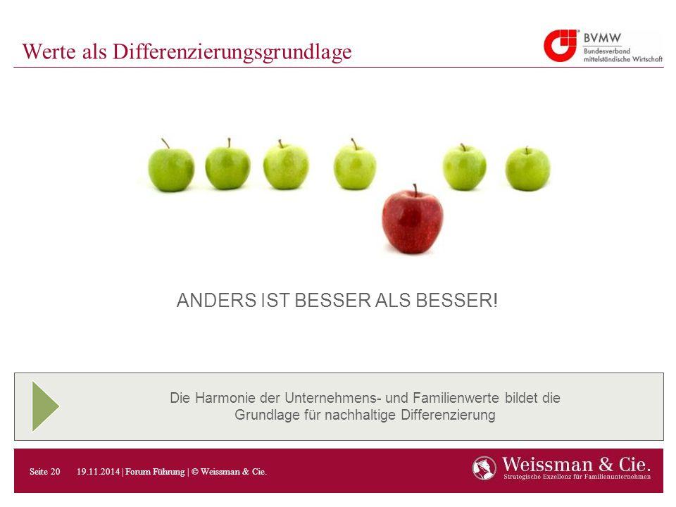 Die Harmonie der Unternehmens- und Familienwerte bildet die Grundlage für nachhaltige Differenzierung Werte als Differenzierungsgrundlage ANDERS IST B