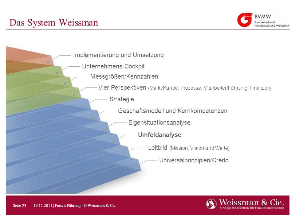 Das System Weissman Strategie Geschäftsmodell und Kernkompetenzen Eigensituationsanalyse Umfeldanalyse Leitbild (Mission, Vision und Werte) Universalp