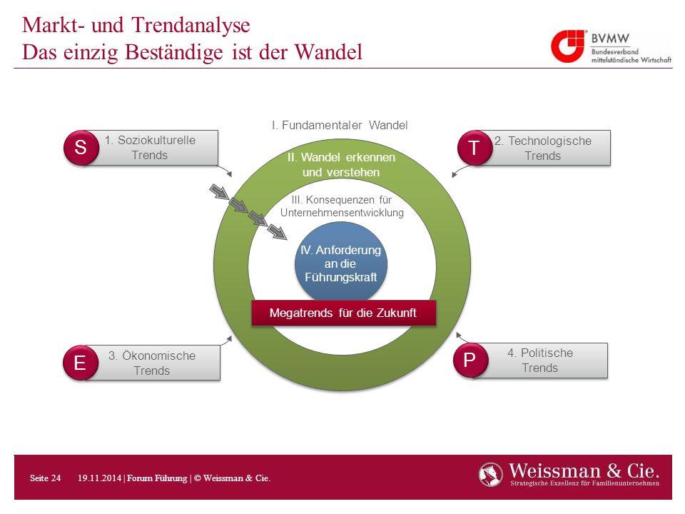 Markt- und Trendanalyse Das einzig Beständige ist der Wandel 3. Ökonomische Trends 4. Politische Trends 1. Soziokulturelle Trends 2. Technologische Tr