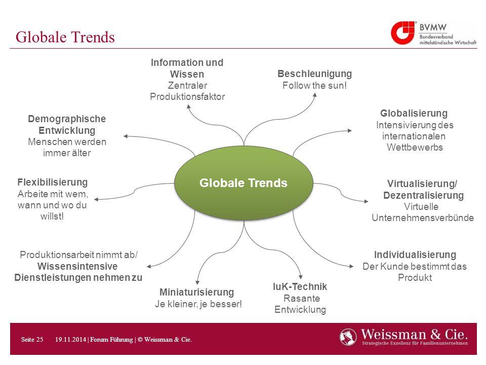 Globale Trends Information und Wissen Zentraler Produktionsfaktor Beschleunigung Follow the sun! Virtualisierung/ Dezentralisierung Virtuelle Unterneh