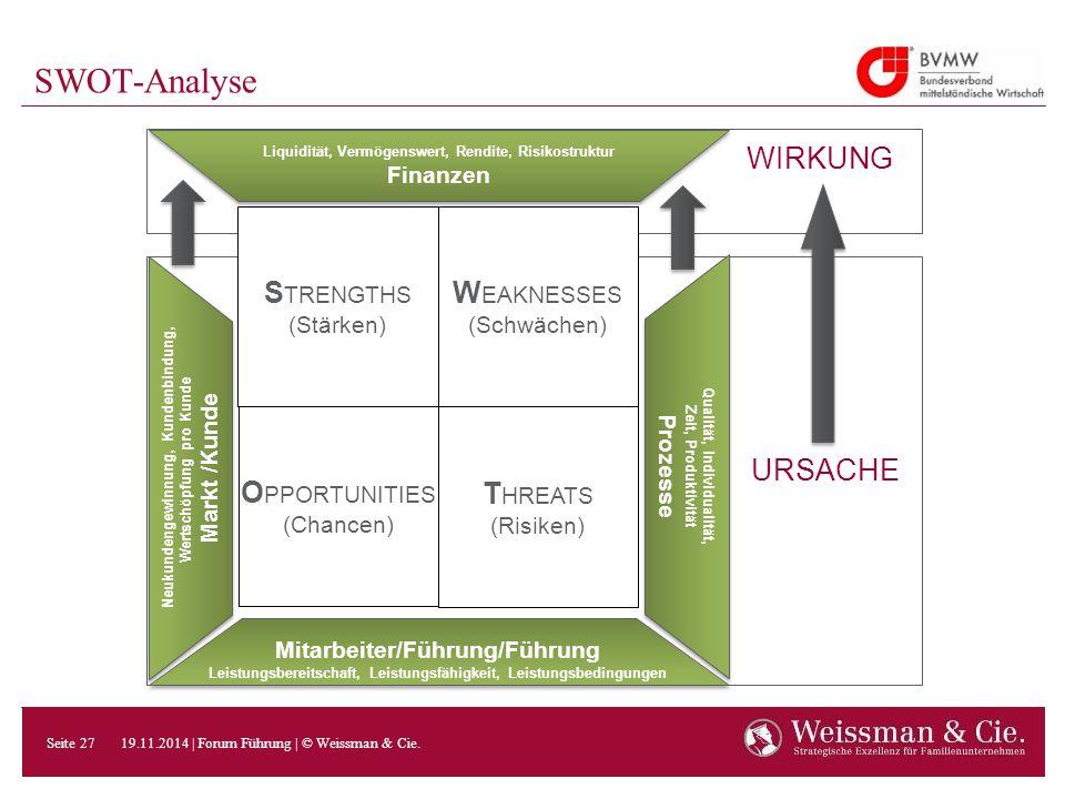SWOT-Analyse S TRENGTHS (Stärken) W EAKNESSES (Schwächen) O PPORTUNITIES (Chancen) T HREATS (Risiken) Qualität, Individualität, Zeit, Produktivität Pr