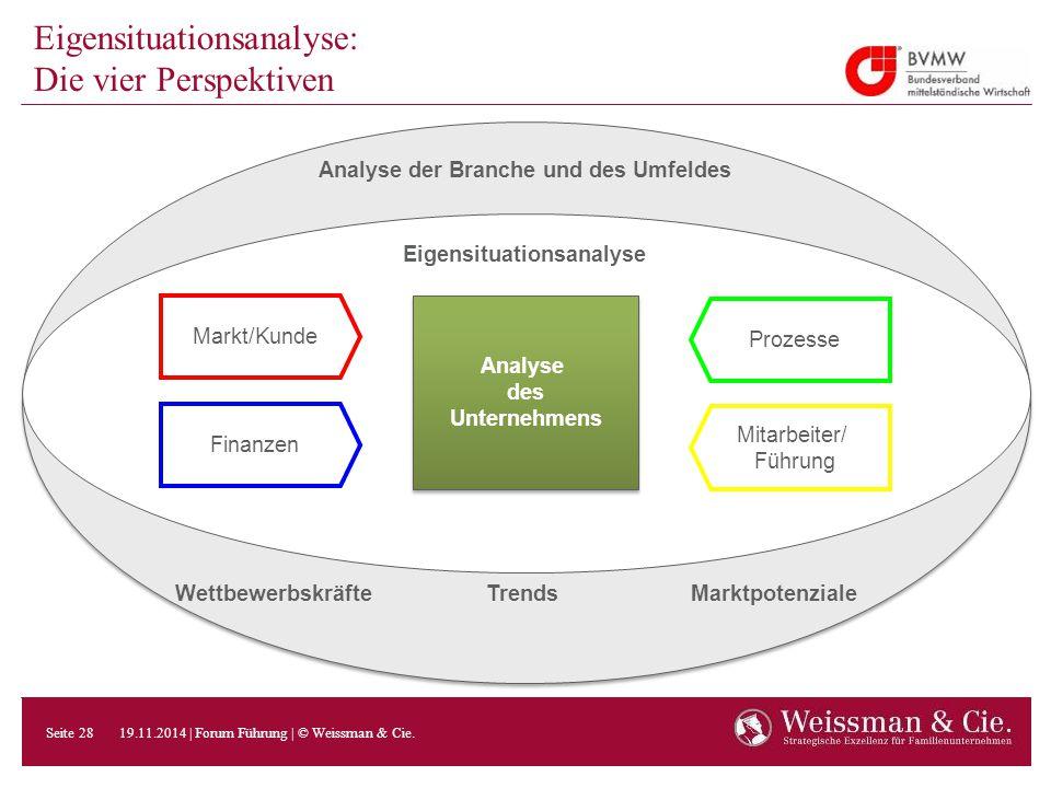 Eigensituationsanalyse: Die vier Perspektiven Analyse des Unternehmens Analyse des Unternehmens Prozesse Mitarbeiter/ Führung Finanzen Markt/Kunde Wet