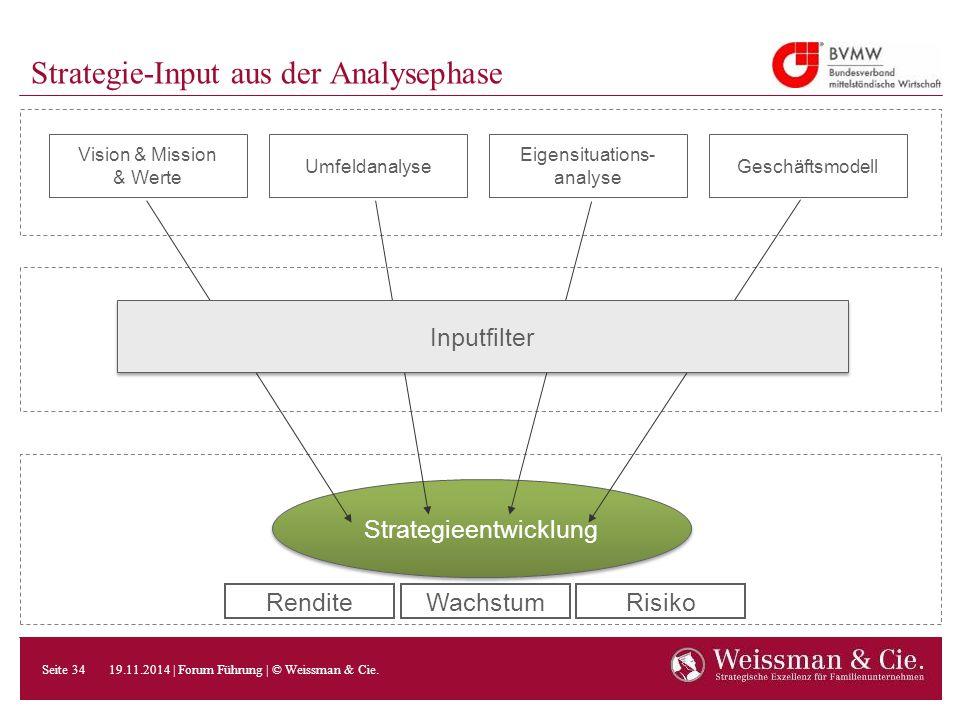 Strategie-Input aus der Analysephase Strategieentwicklung Vision & Mission & Werte Umfeldanalyse Eigensituations- analyse Geschäftsmodell Inputfilter