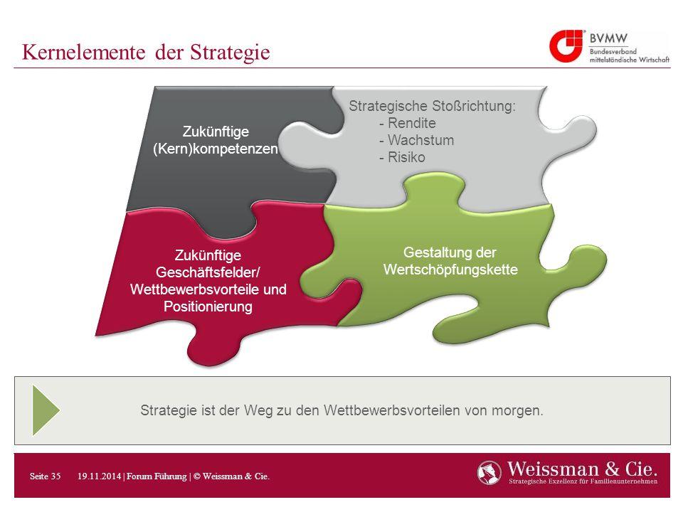 Strategie ist der Weg zu den Wettbewerbsvorteilen von morgen. Kernelemente der Strategie Gestaltung der Wertschöpfungskette Strategische Stoßrichtung: