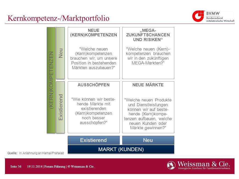 Kernkompetenz-/Marktportfolio NEUE (KERN)KOMPETENZEN