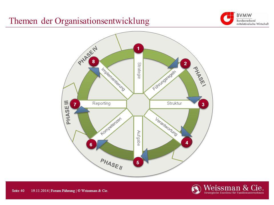 Themen der Organisationsentwicklung Implementierung 8 Strategie 1 Führungsregeln 2 Struktur 3 Verantwortung 4 Aufgabe 5 Kompetenzen 6 Reporting 7 PHAS
