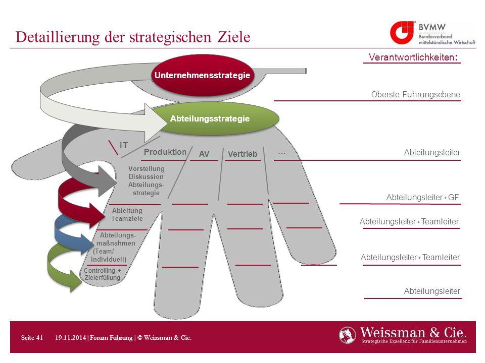 Detaillierung der strategischen Ziele Abteilungsstrategie IT Produktion AV Vertrieb … Vorstellung Diskussion Abteilungs- strategie Ableitung Teamziele
