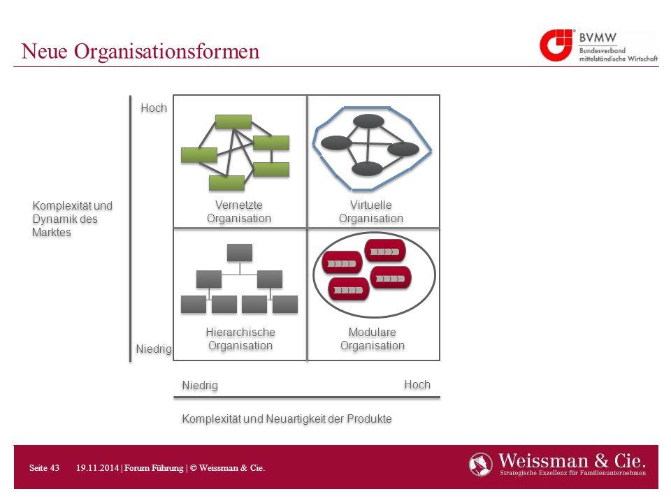 Neue Organisationsformen Vernetzte Organisation Virtuelle Organisation Hierarchische Organisation Modulare Organisation Hoch Niedrig Hoch Komplexität