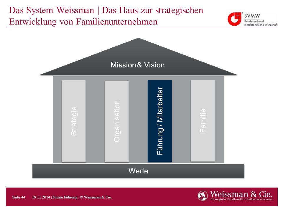 Das System Weissman | Das Haus zur strategischen Entwicklung von Familienunternehmen Werte Mission & Vision Strategie Organisation Führung / Mitarbeit