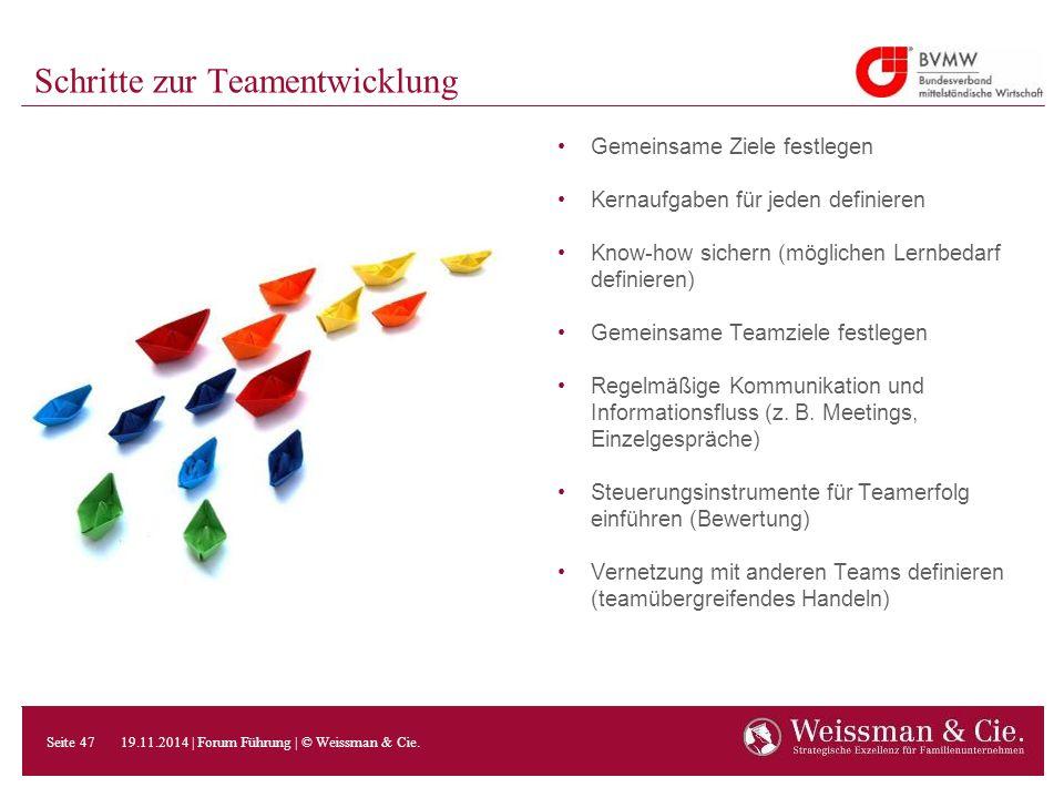 Schritte zur Teamentwicklung Gemeinsame Ziele festlegen Kernaufgaben für jeden definieren Know-how sichern (möglichen Lernbedarf definieren) Gemeinsam