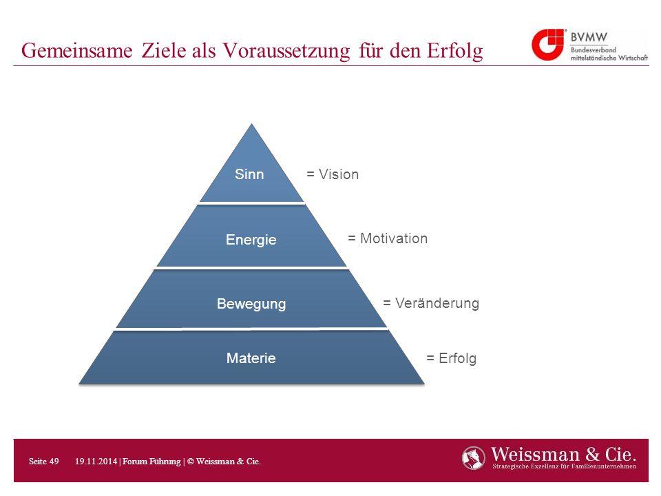 Gemeinsame Ziele als Voraussetzung für den Erfolg Materie Bewegung Energie Sinn= Vision = Motivation = Veränderung = Erfolg 19.11.2014 | Forum Führung