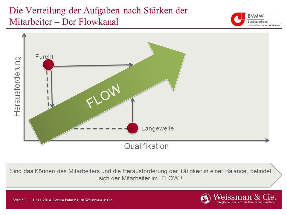 Die Verteilung der Aufgaben nach Stärken der Mitarbeiter – Der Flowkanal Sind das Können des Mitarbeiters und die Herausforderung der Tätigkeit in ein