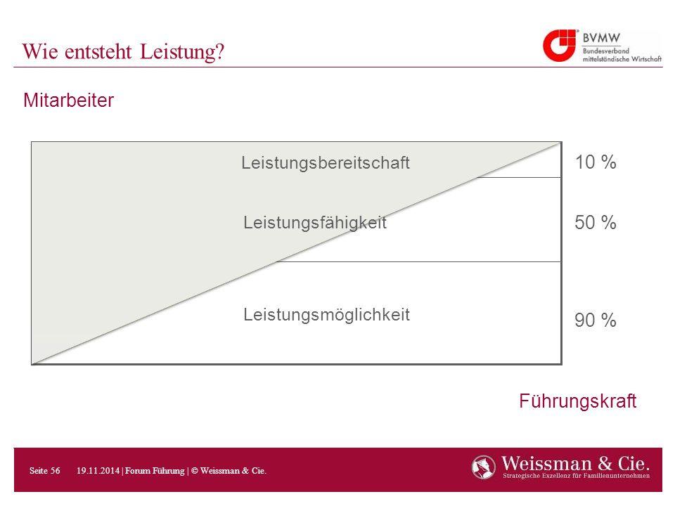 Mitarbeiter Führungskraft Wie entsteht Leistung? 10 % 50 % 90 % Leistungsmöglichkeit Leistungsbereitschaft Leistungsfähigkeit 19.11.2014 | Forum Führu