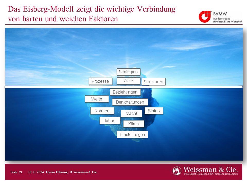 Das Eisberg-Modell zeigt die wichtige Verbindung von harten und weichen Faktoren Normen Werte Beziehungen Tabus Denkhaltungen Macht Status Einstellung