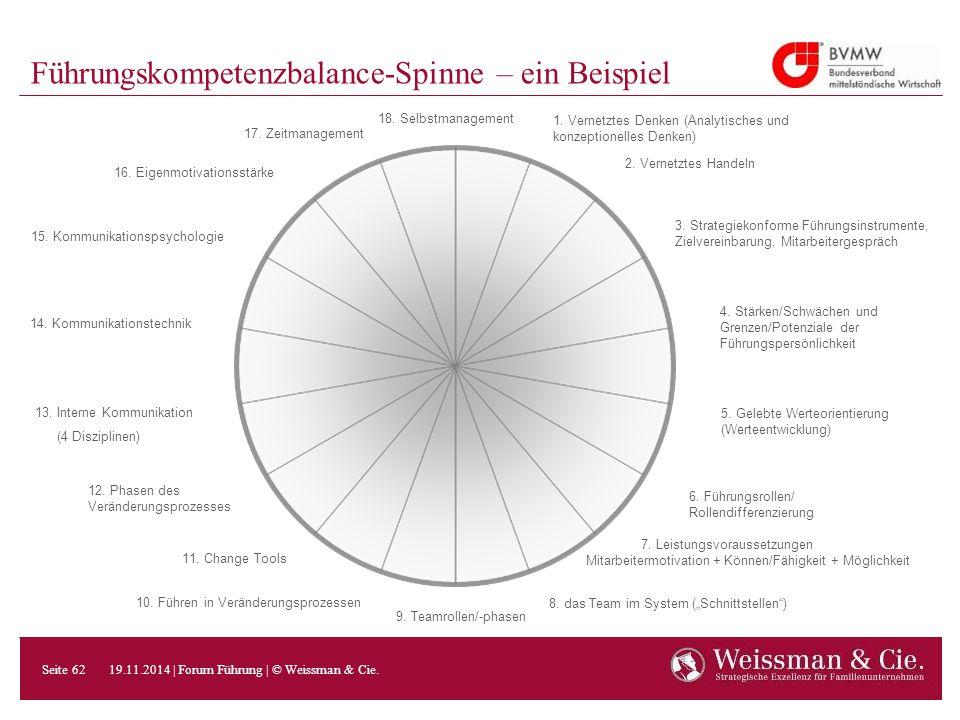Führungskompetenzbalance-Spinne – ein Beispiel 2. Vernetztes Handeln 3. Strategiekonforme Führungsinstrumente, Zielvereinbarung, Mitarbeitergespräch 1